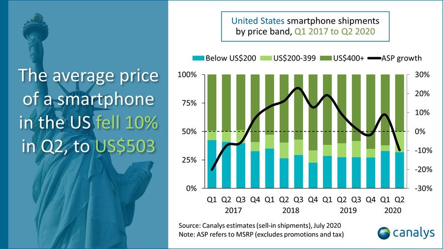 canalys évolution prix moyen smartphones