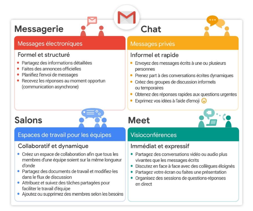 gmail 4 rubriques