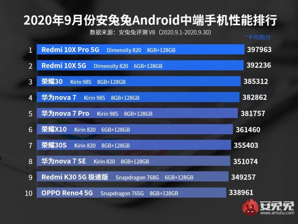 top 10 smartphones antutu