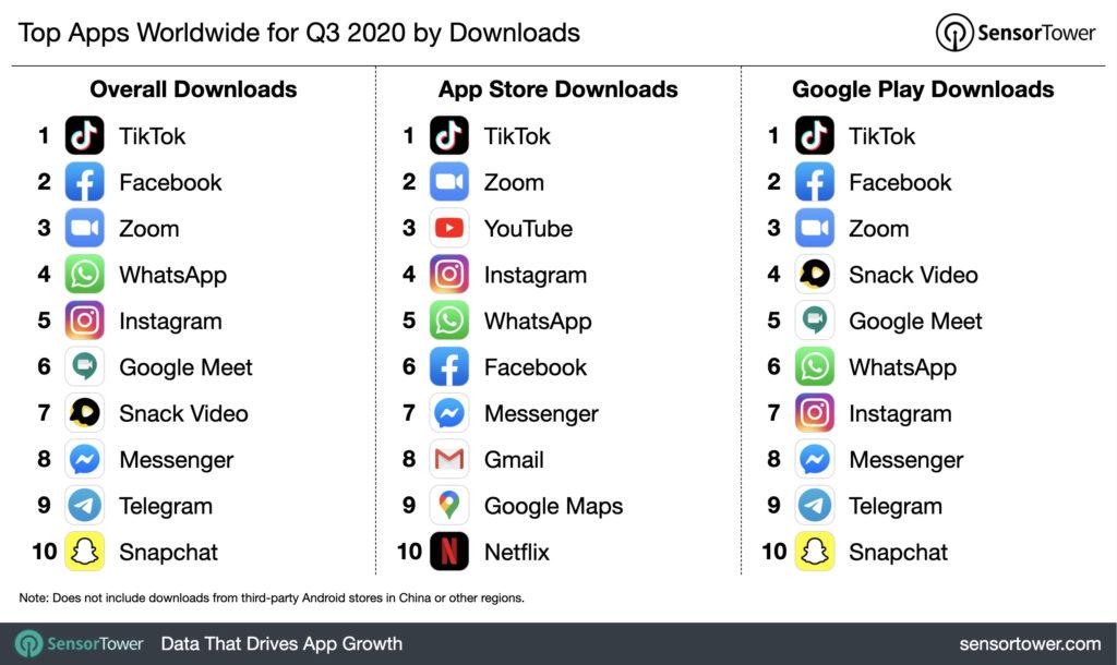 applications telechargement classement