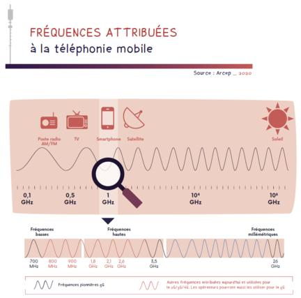 5G fréquences Arcep