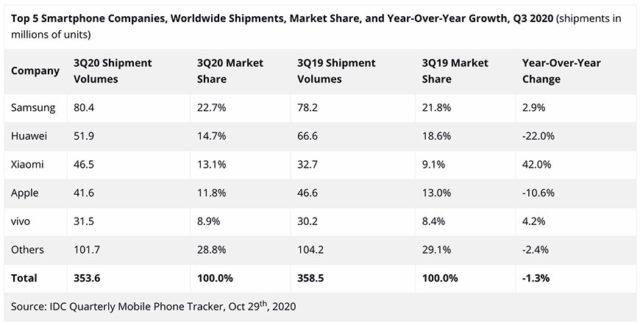 classement ventes mondiales smartphones