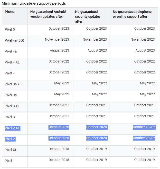 calendrier mises à jour Pixel