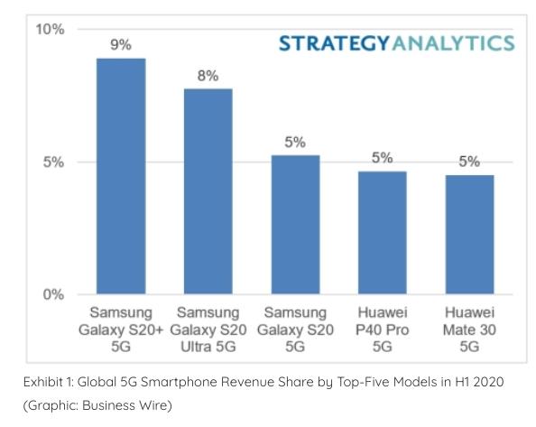 classement smartphones 5G