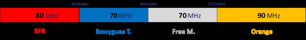 opérateurs bandes de fréquence