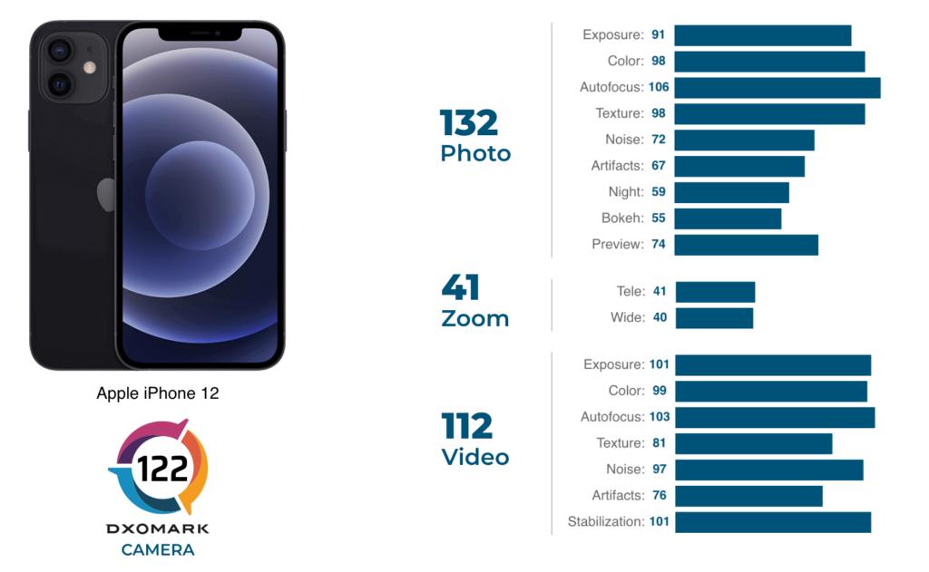 iphone 12 dxomark score