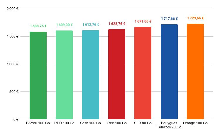 comparatif prix iphone 12 pro