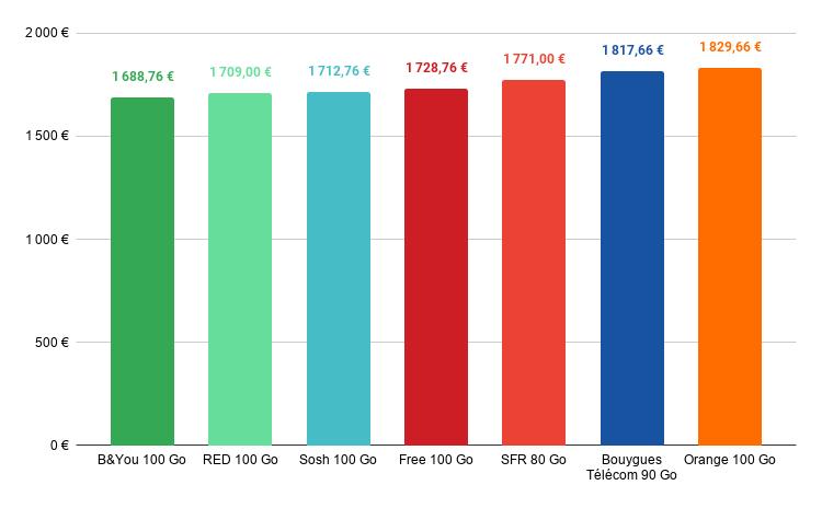 comparatif prix iphone 12 pro max