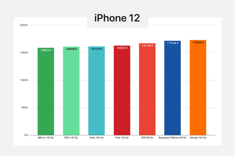 comparatif prix iphone 12