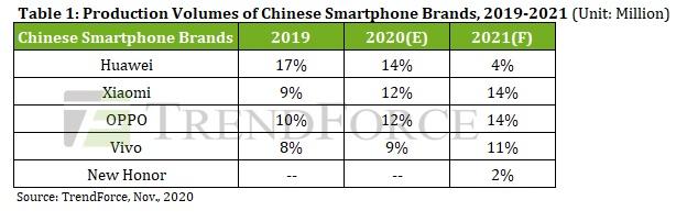 parts de marché 2021 constructeurs chinois