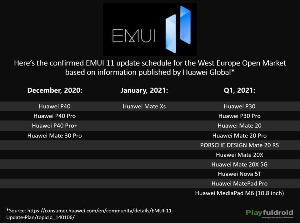 Calendrier déploiement EMUI 11