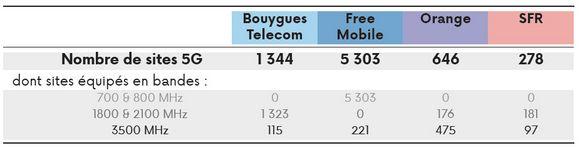 classement opérateurs sites 5G
