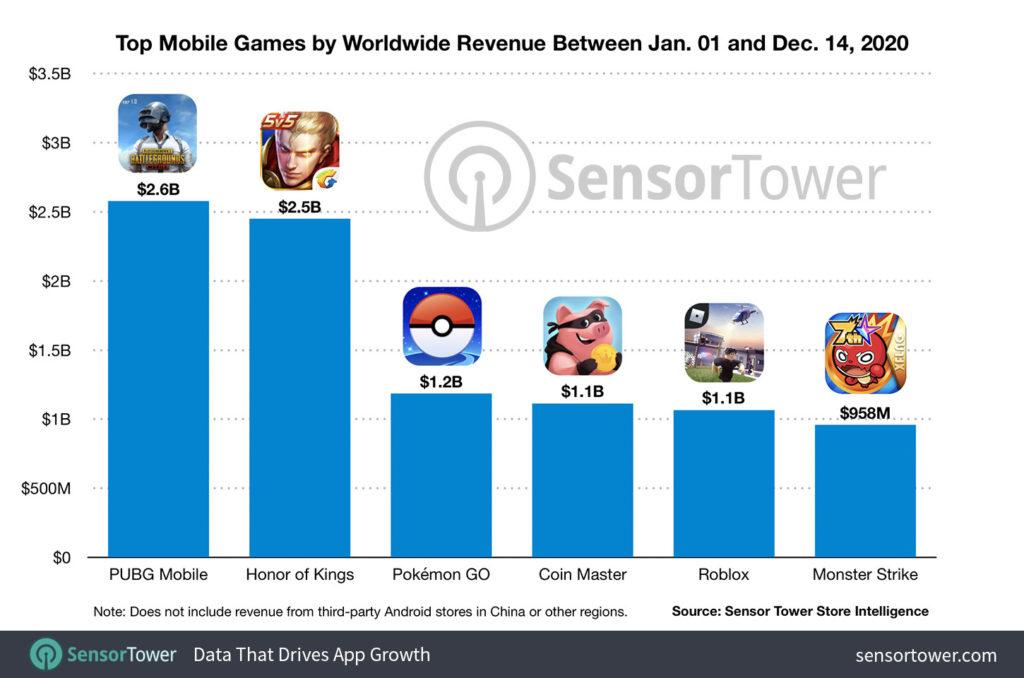 top apps revenus 2020