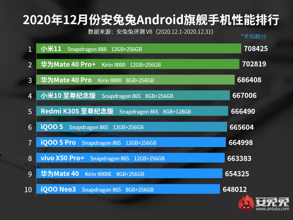 Top 10 décembre 2020 AnTuTu haut de gamme