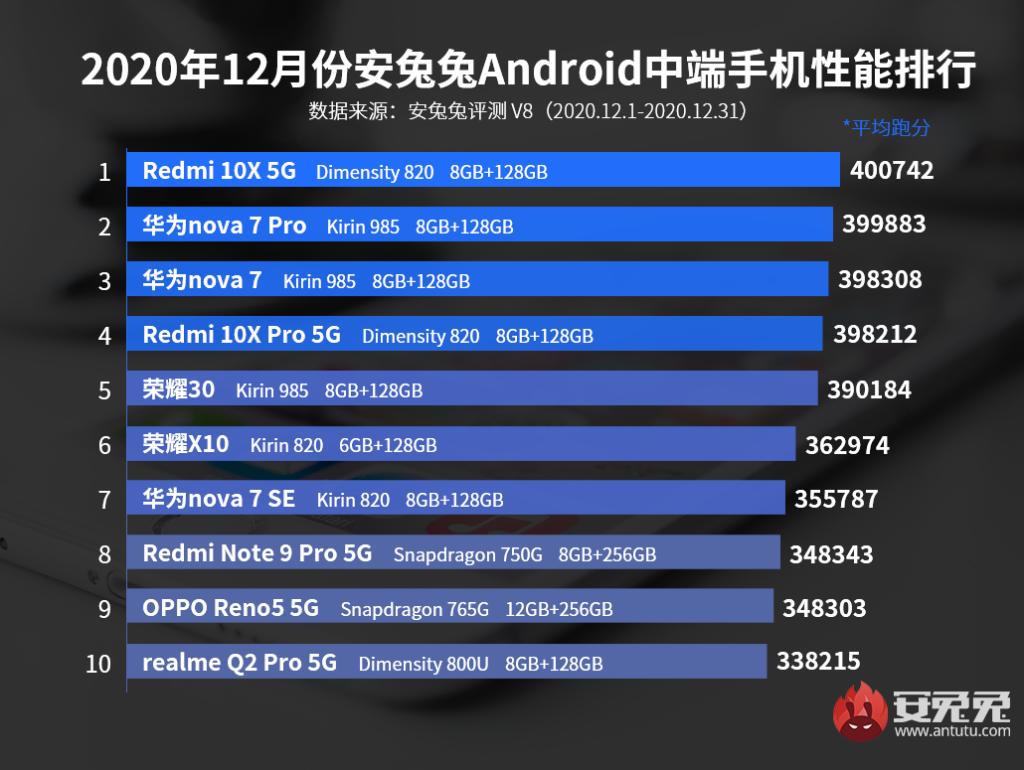 Top 10 décembre 2020 AnTuTu milieu de gamme