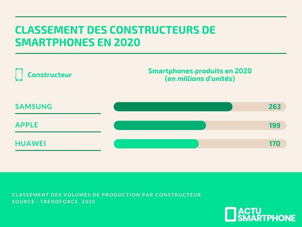 classement constructeurs ventes smartphones 2020