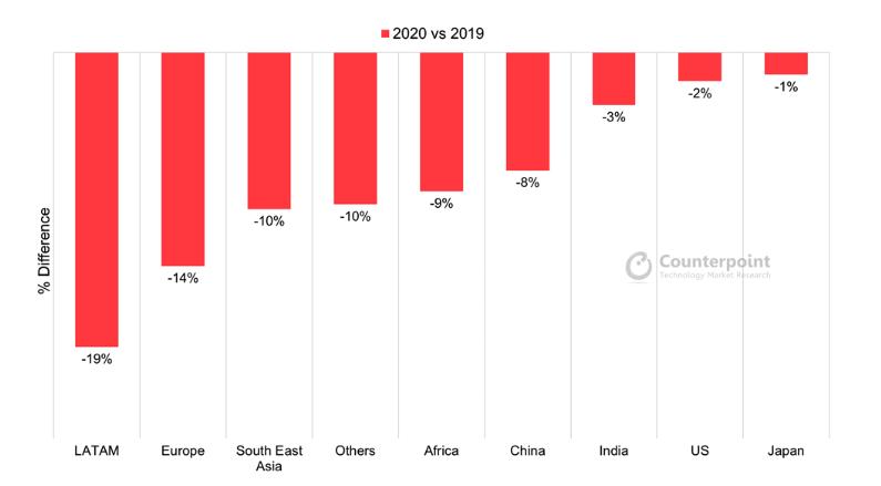 différence 2020 et 2019 marché smartphone reconditionné