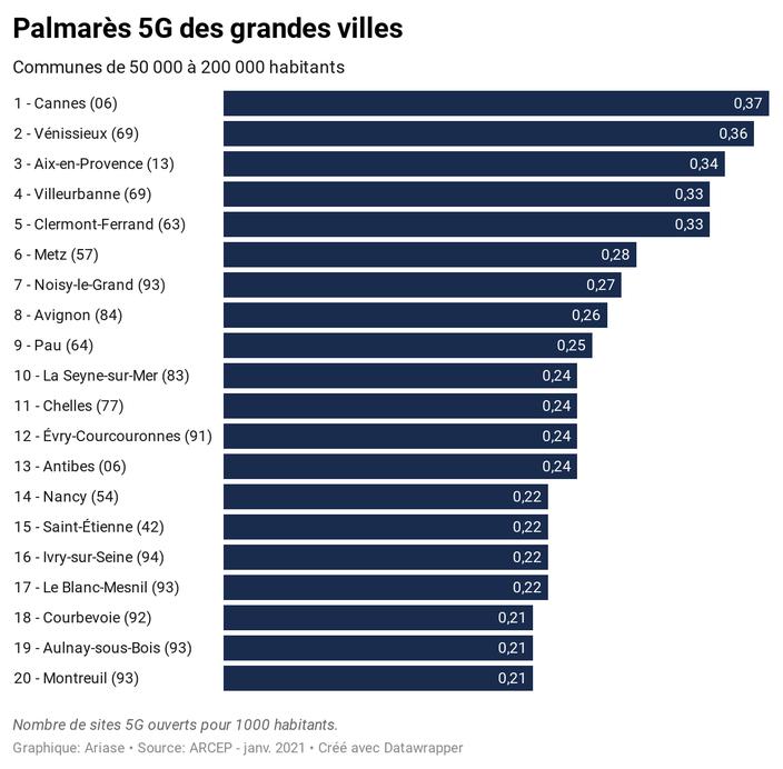 classement villes couvertes 5G