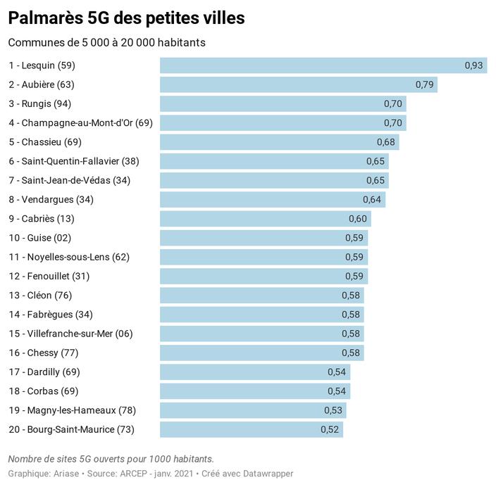 classement petites villes 5G