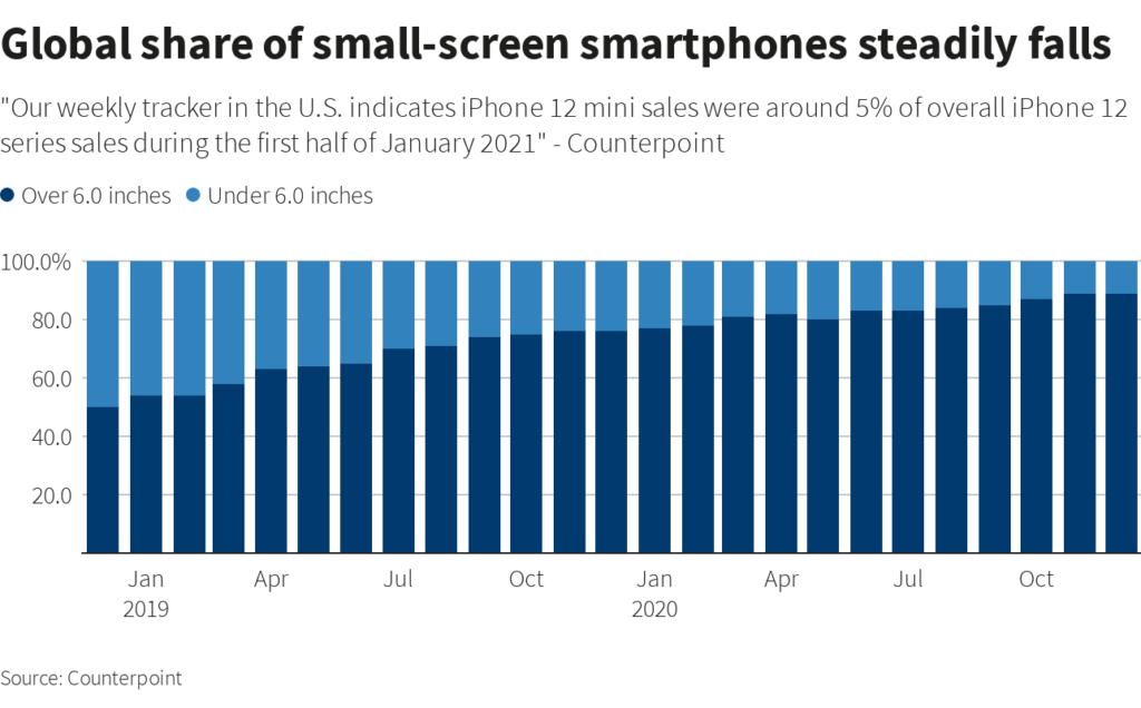 évolution ventes de smartphones compacts