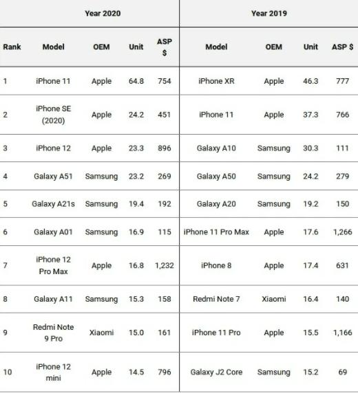 top 10 smartphones les plus vendus 2020