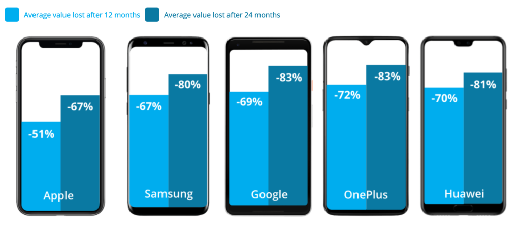 évolution baisse valeur smartphone