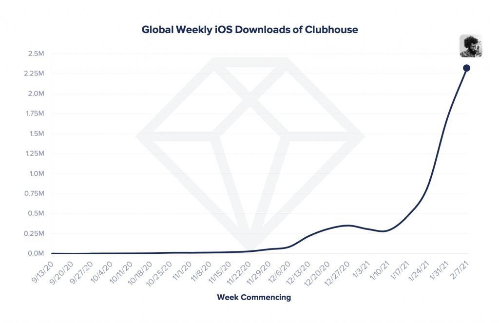 téléchargements hebdomadaires iOS Clubhouse