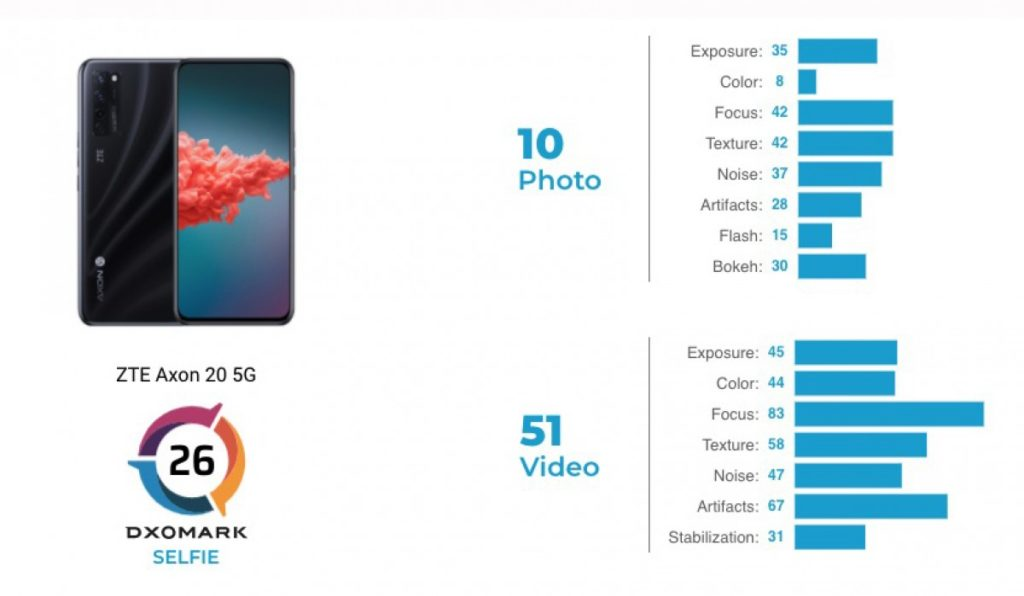 zte axon 20 5G caméra selfie dxomark