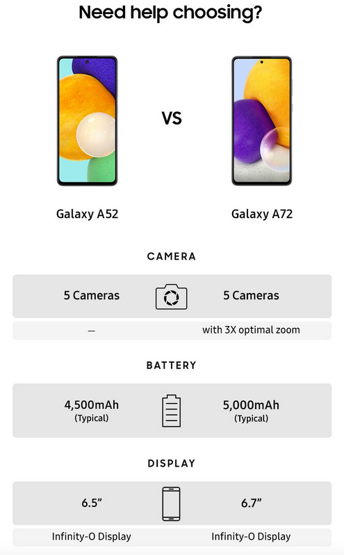 galaxy A32 A72 différences