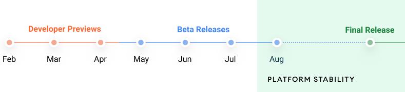 calendrier prévisionnel déploiement Android 12 Google