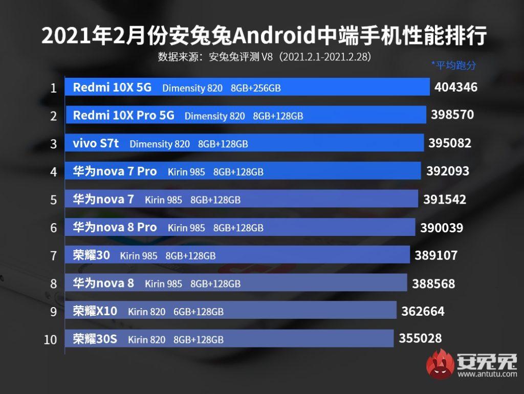 classement antutu smartphones Android milieu de gamme février 2021