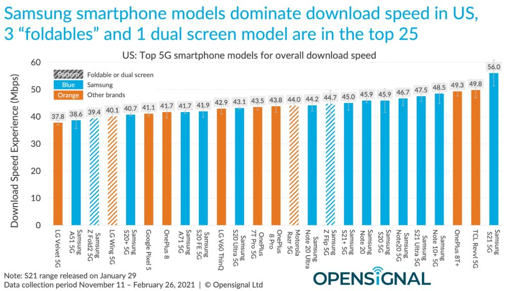 opensignal top 25 performances smartphones 5G