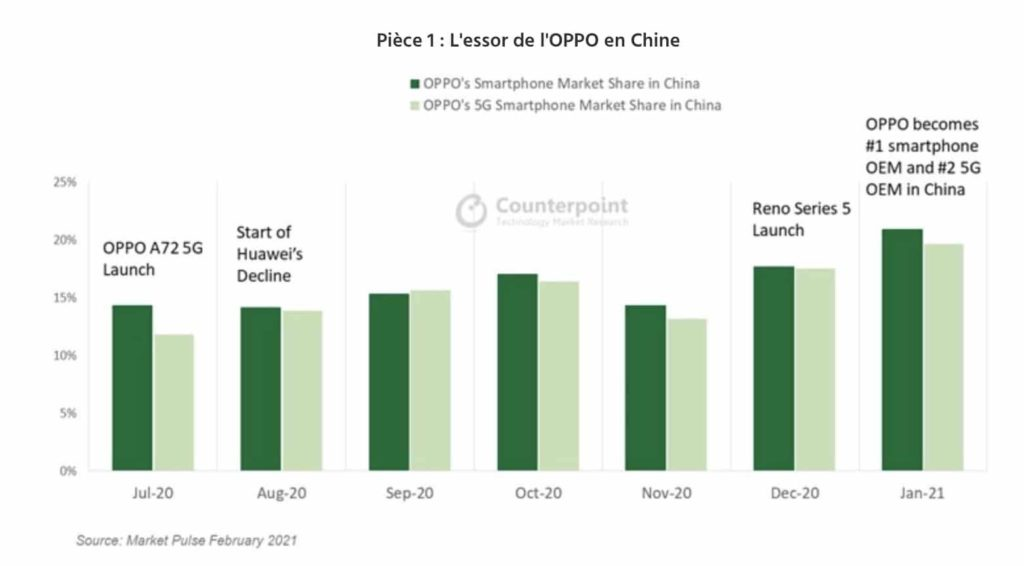 oppo chiffres counterpoint chine