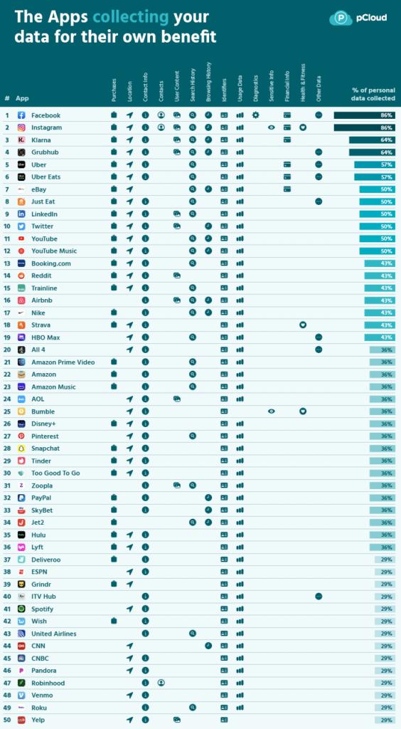 classement pcloud apps ios données