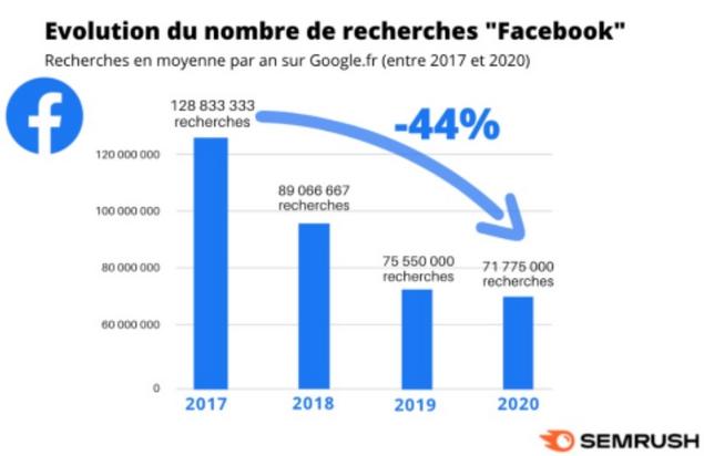 semrush facebook analyse france