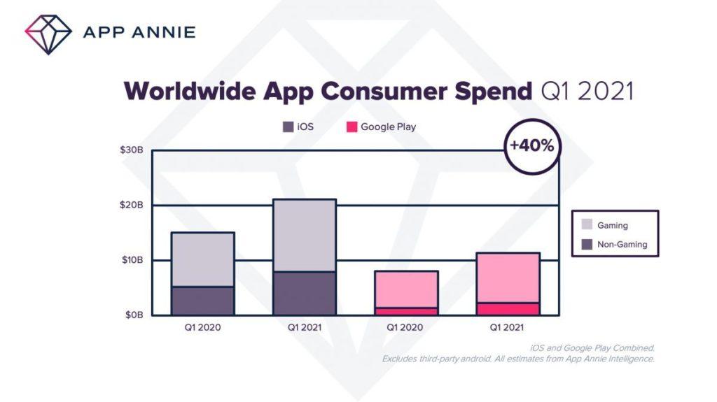 app store play store dépenses T1 2021