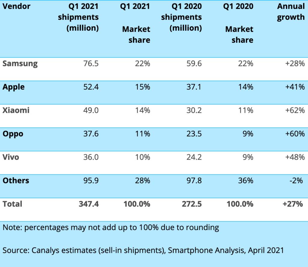 ventes smartphones T1 2021