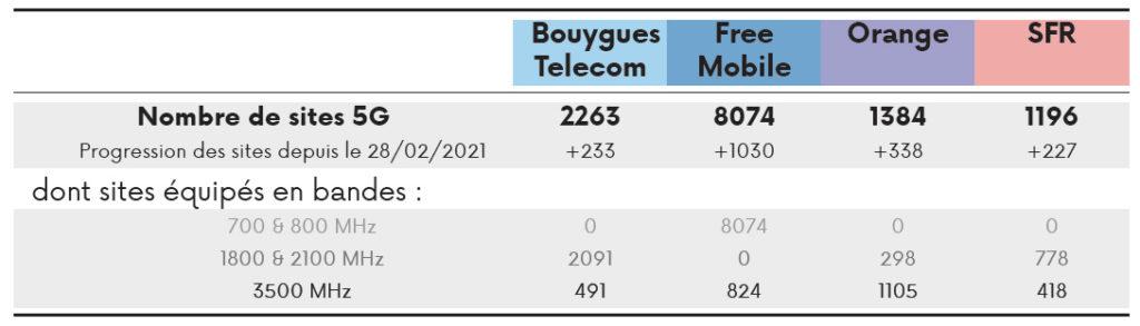 sites 5G par opérateur 31 mars 2021 arcep