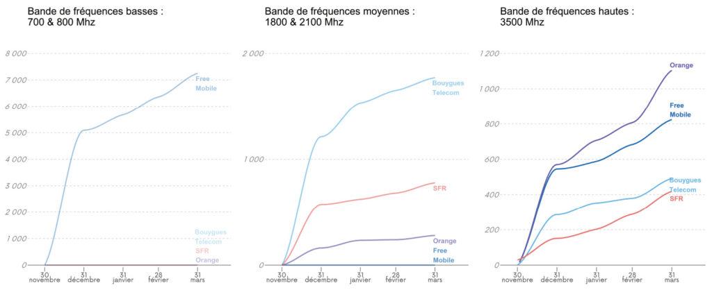 évolution sites 5G par bande de fréquences