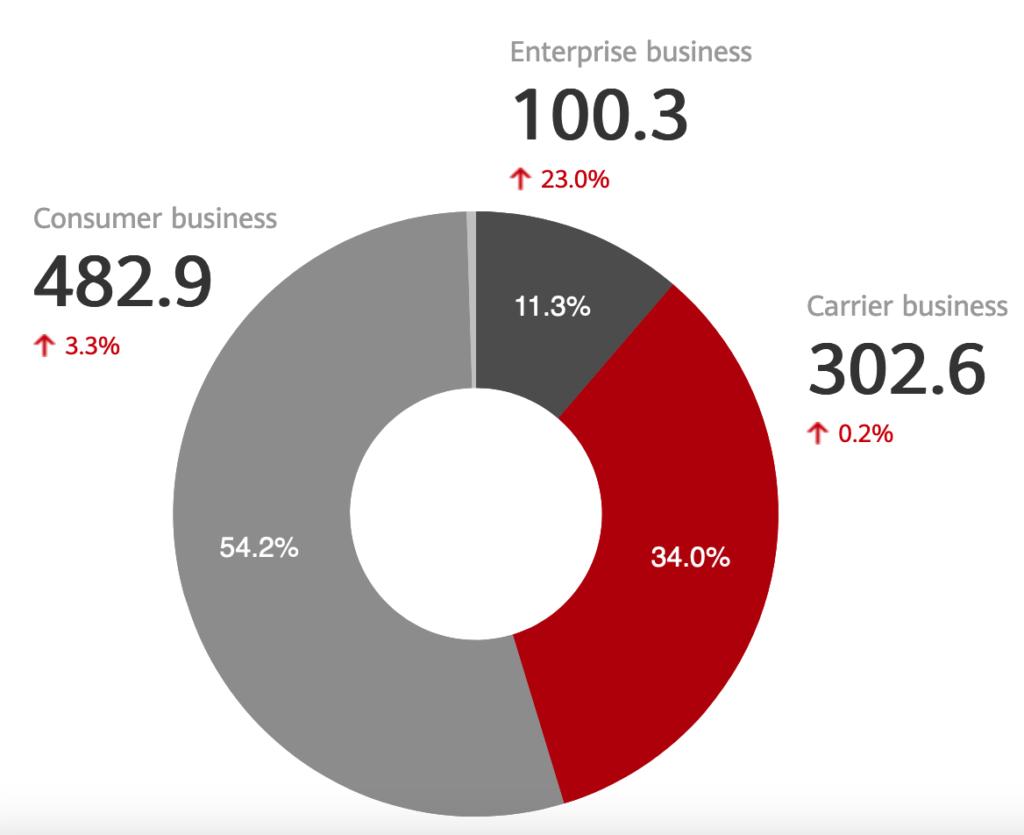 revenus huawei 2020 secteur d'activité