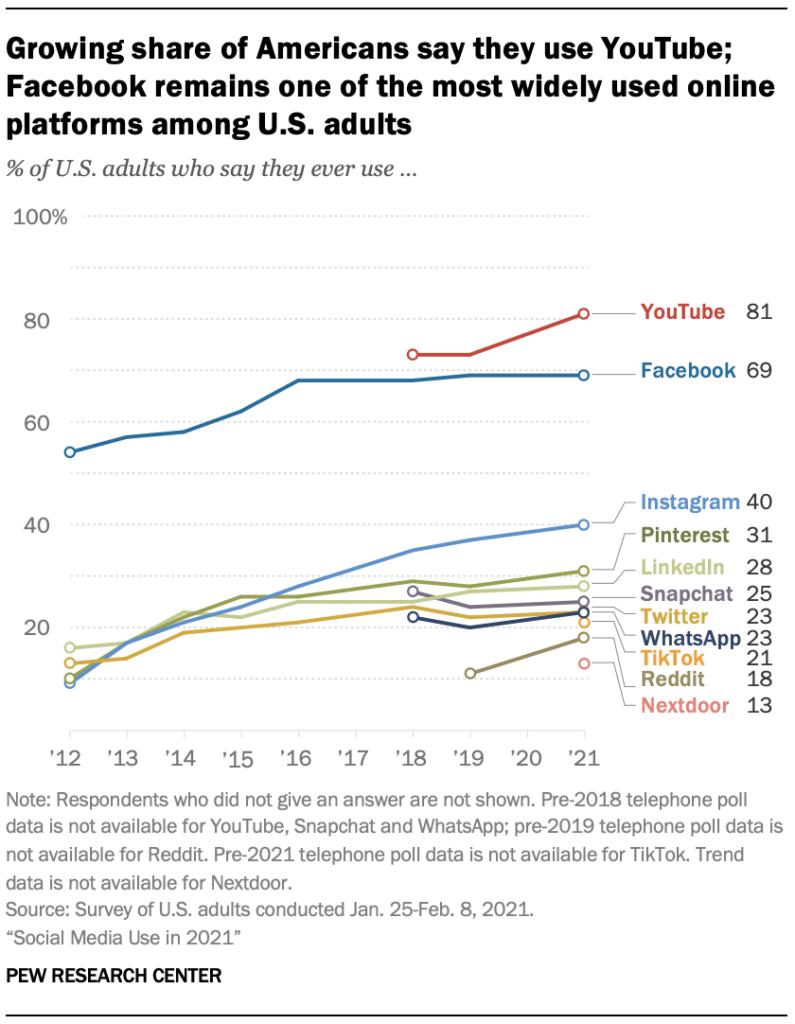 youtube réseaux sociaux usa 2021