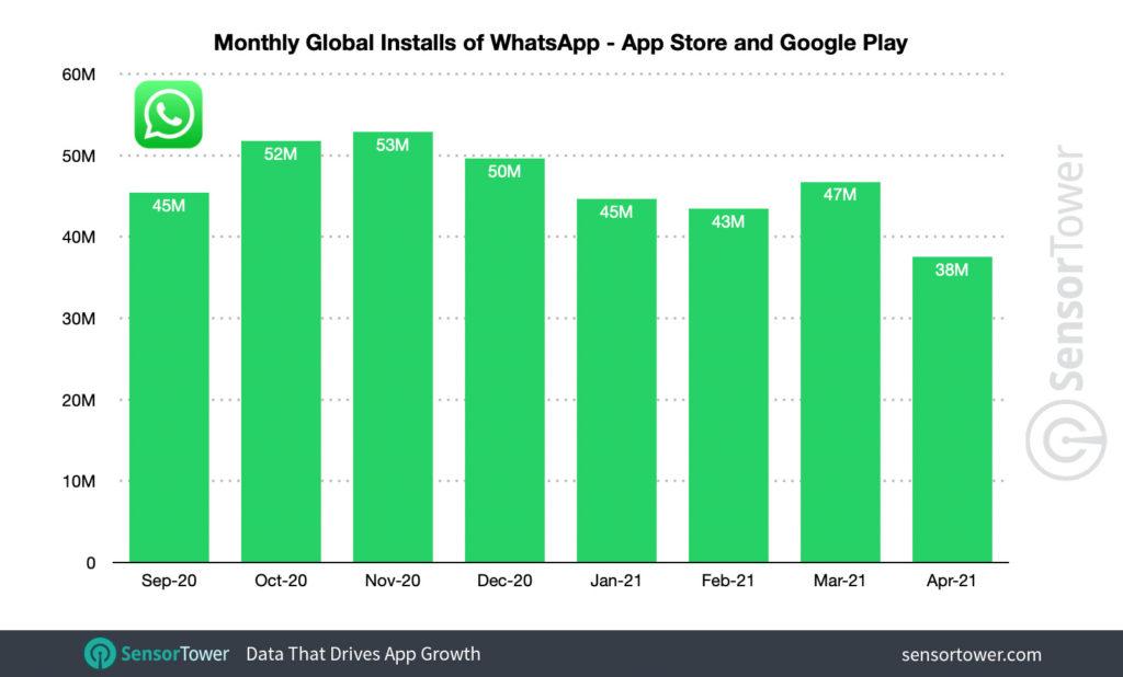 whatsapp téléchargements
