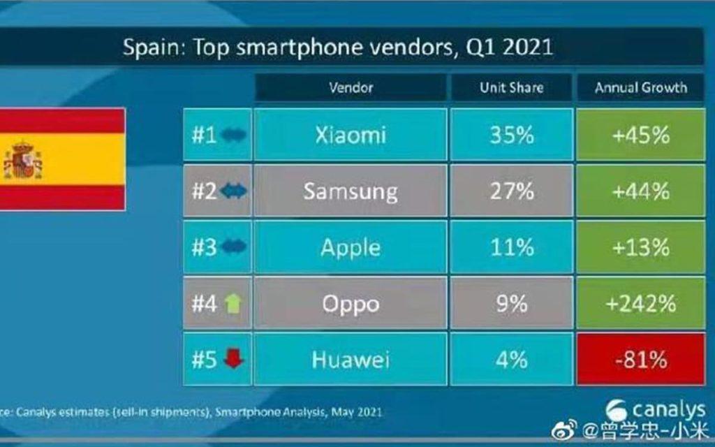 classement constructeurs smartphones Espagne