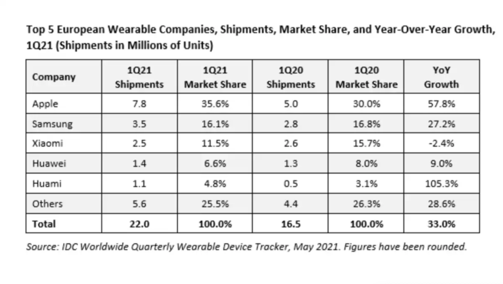 marché wearables europe T1 2021