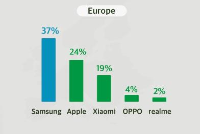 marché smartphones europe