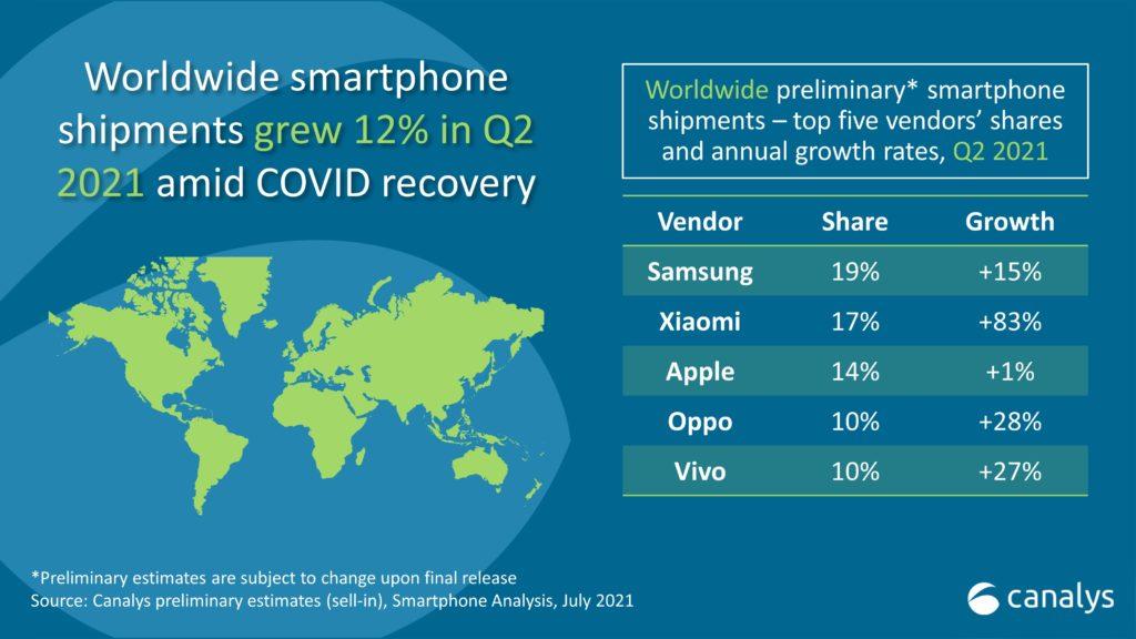 ventes smartphones mondiales T2 2021
