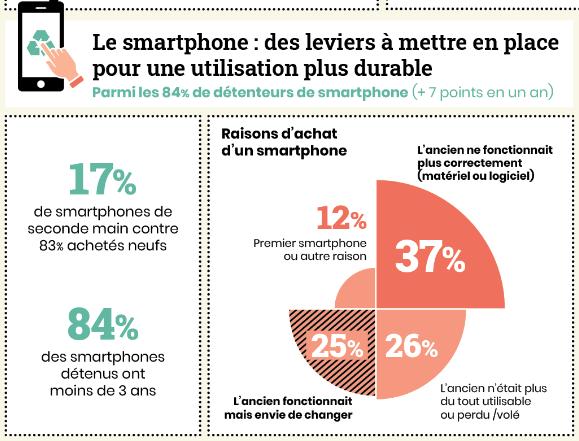 smartphone usages arcep