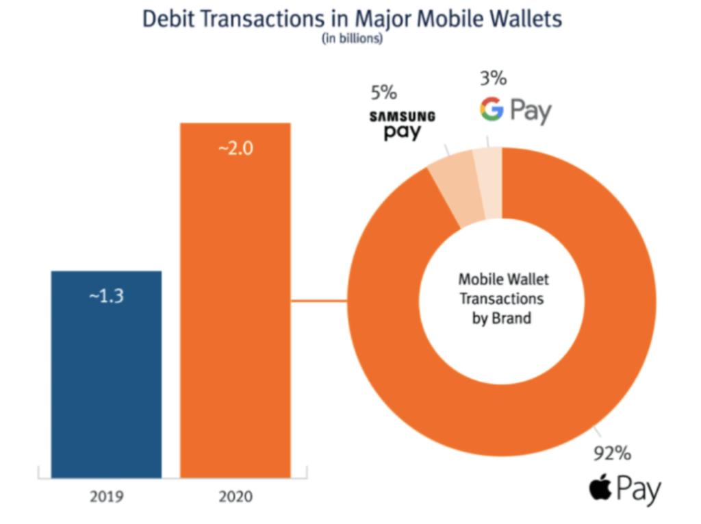 transactions via portefeuille mobile états unis 2020