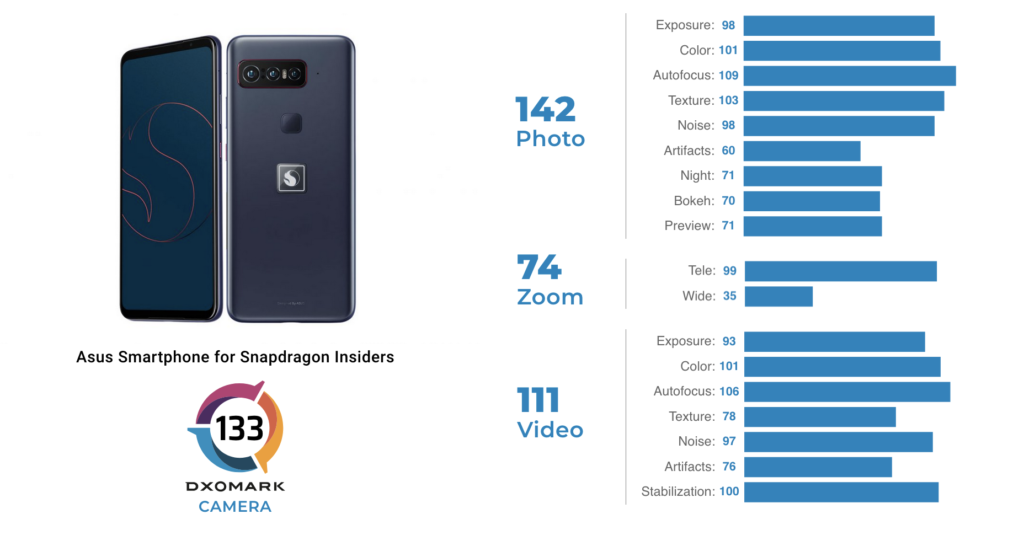 Smartphone for Snapdragon Insiders Score