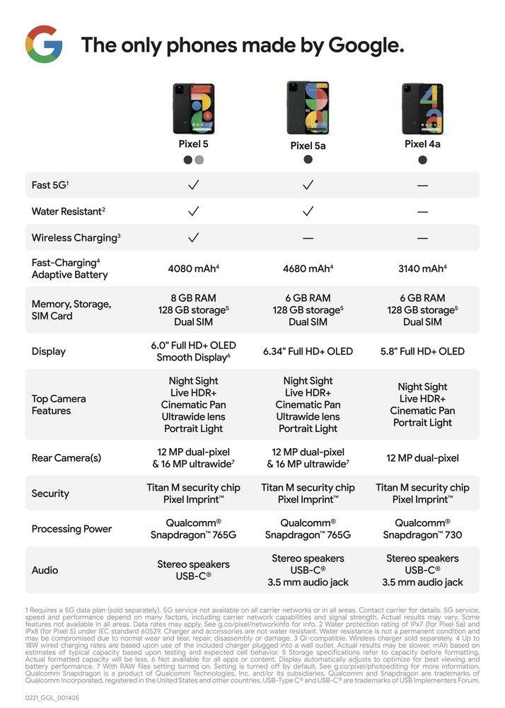 pixel 5a comparaison google